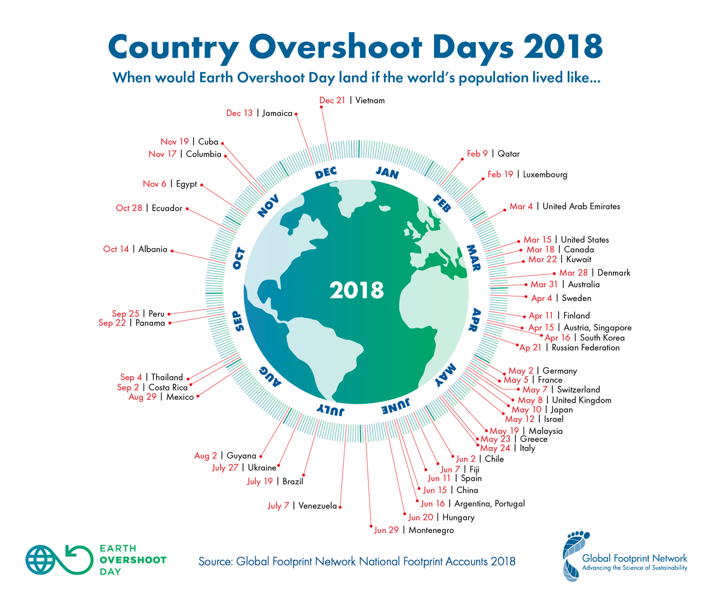 2018 Country Overshoot Days large
